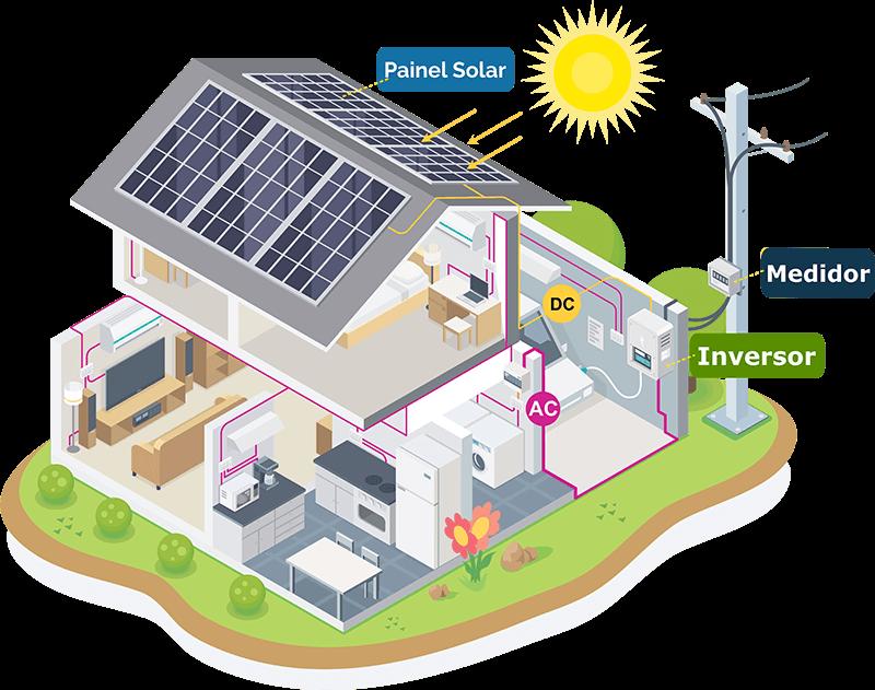 Energia Solar Caruaru 3